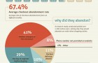 psychology-of-online-checkout-infographic